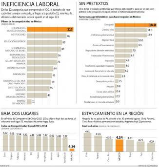<!--:es-->México, desciende en el ranking de competitividad  del Foro Economico Mudial (WEF)al 55 sitio, siendo factores ; corrupción, crimen, burocracia e  ineficacia laboral<!--:-->