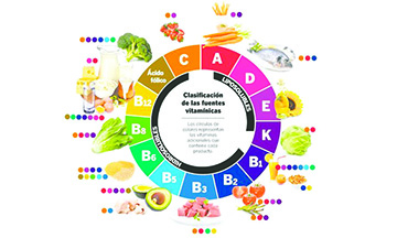 Los ABCs de las Vitaminas